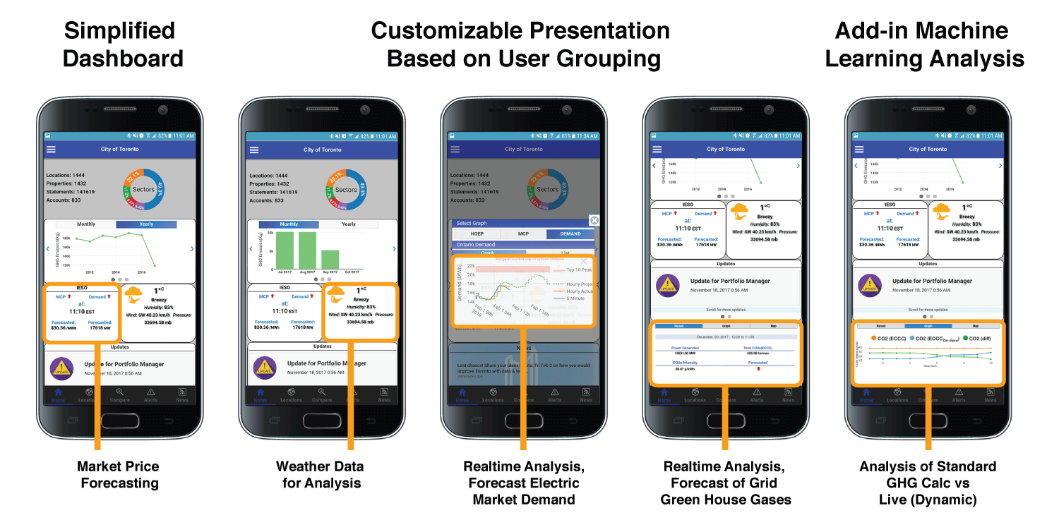 Customizable Presentation Based on User Grouping